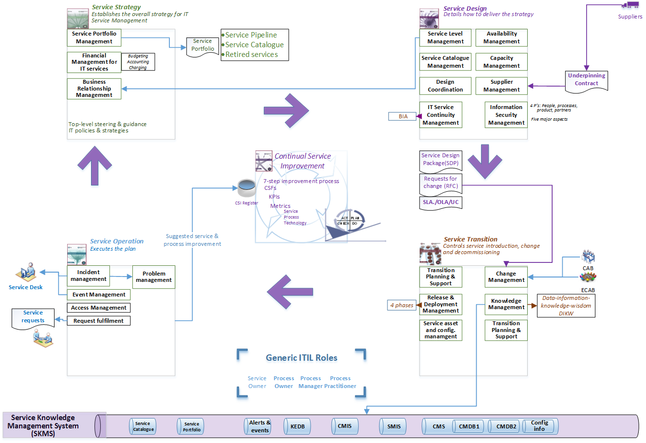 This itil foundation mind map was developed by cupe to help this itil foundation mind map was developed by cupe to help candidates studying towards their itil xflitez Images