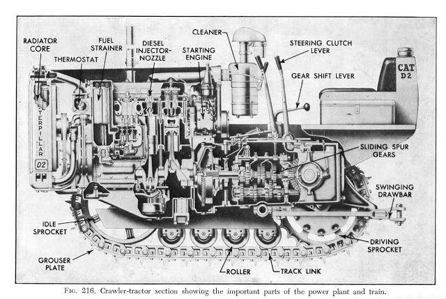 d2 diagram | crawler tractor, caterpillar equipment, tractors  pinterest