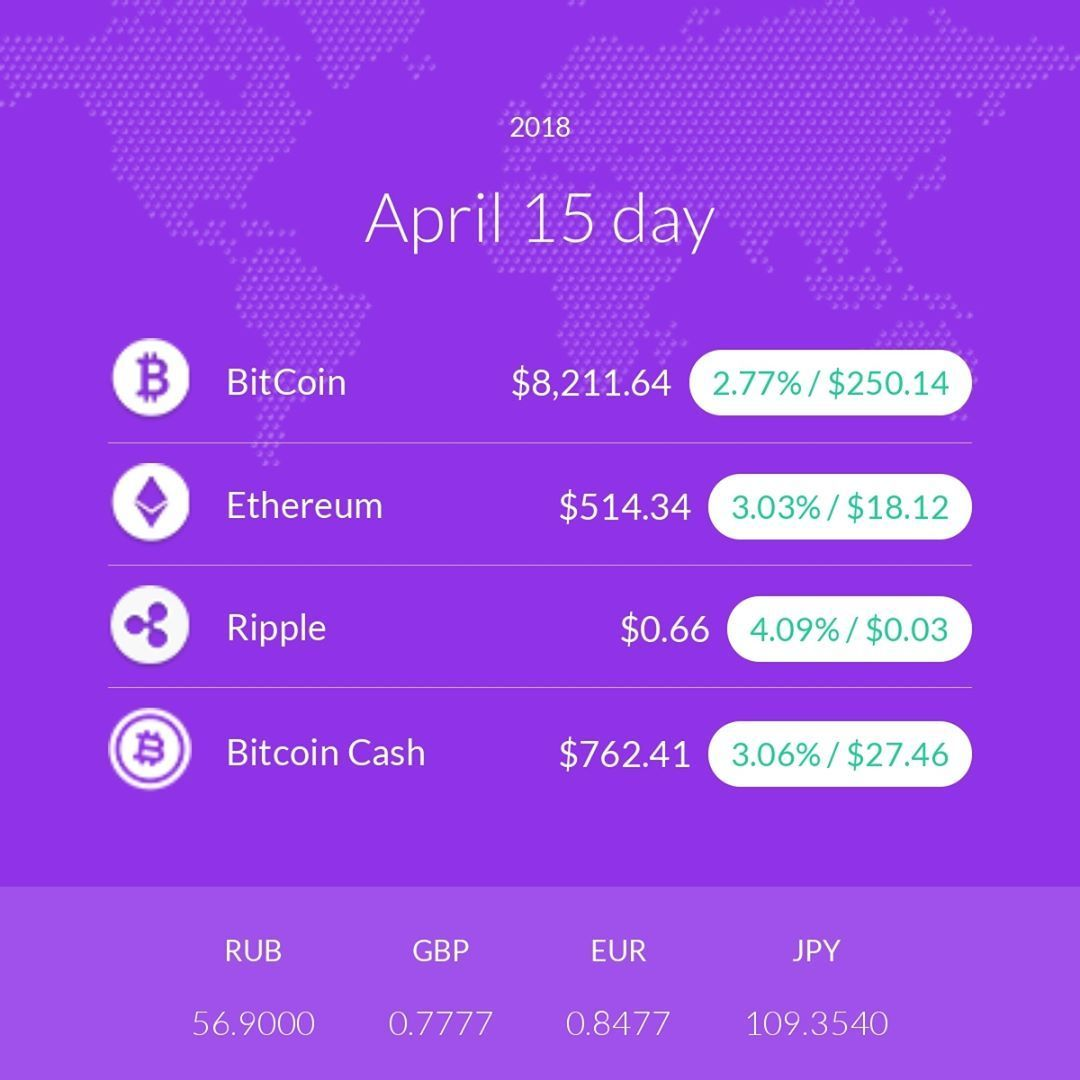 CryptoRate 15.04.2018 bitcoin crypto ico maining