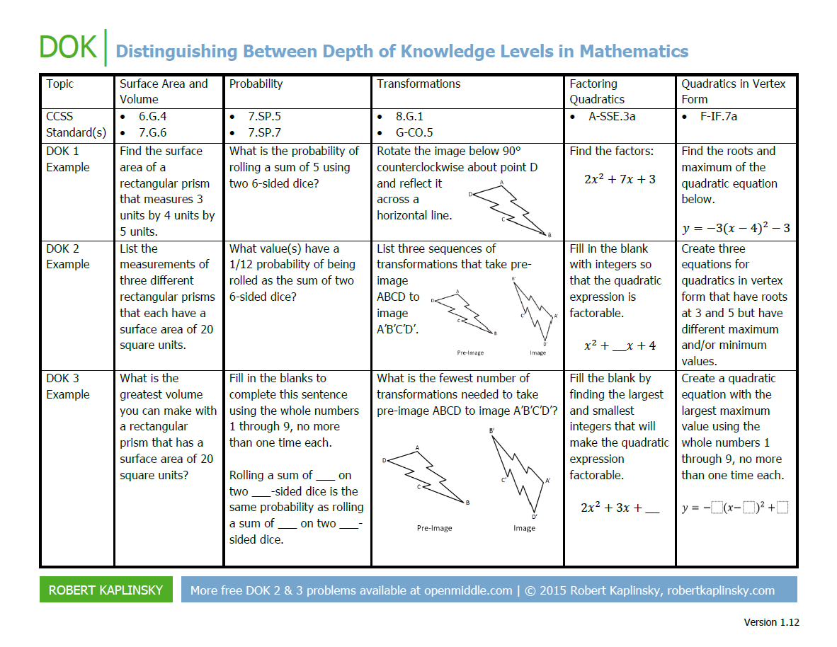 Tool To Distinguish Between Depth Of Knowledge Levels