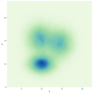 2D Density Plot with ggplot2 – The R Graph Gallery | Software