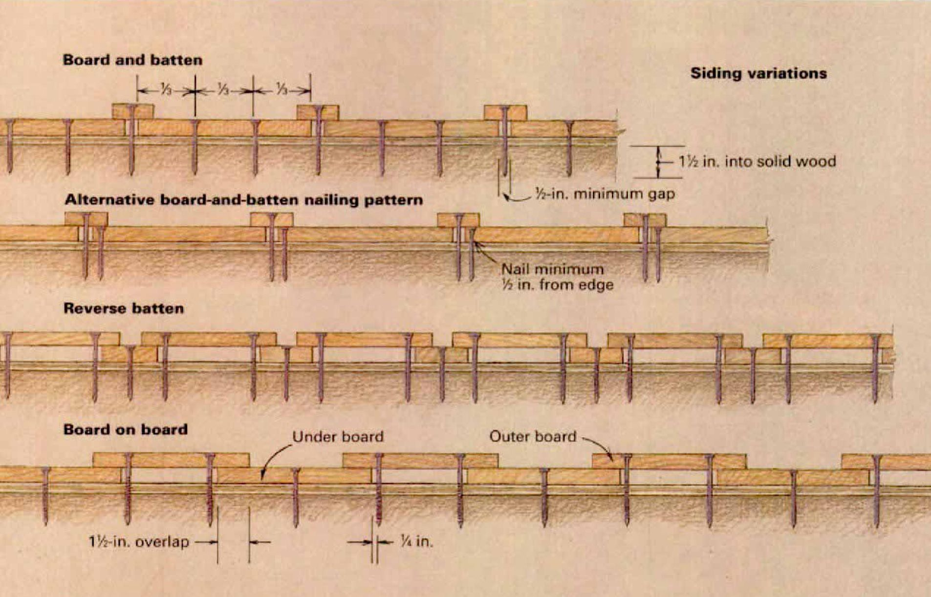 Horizontal Board And Batten Siding There Are Many Ways To Nail Board And Batten Siding Here