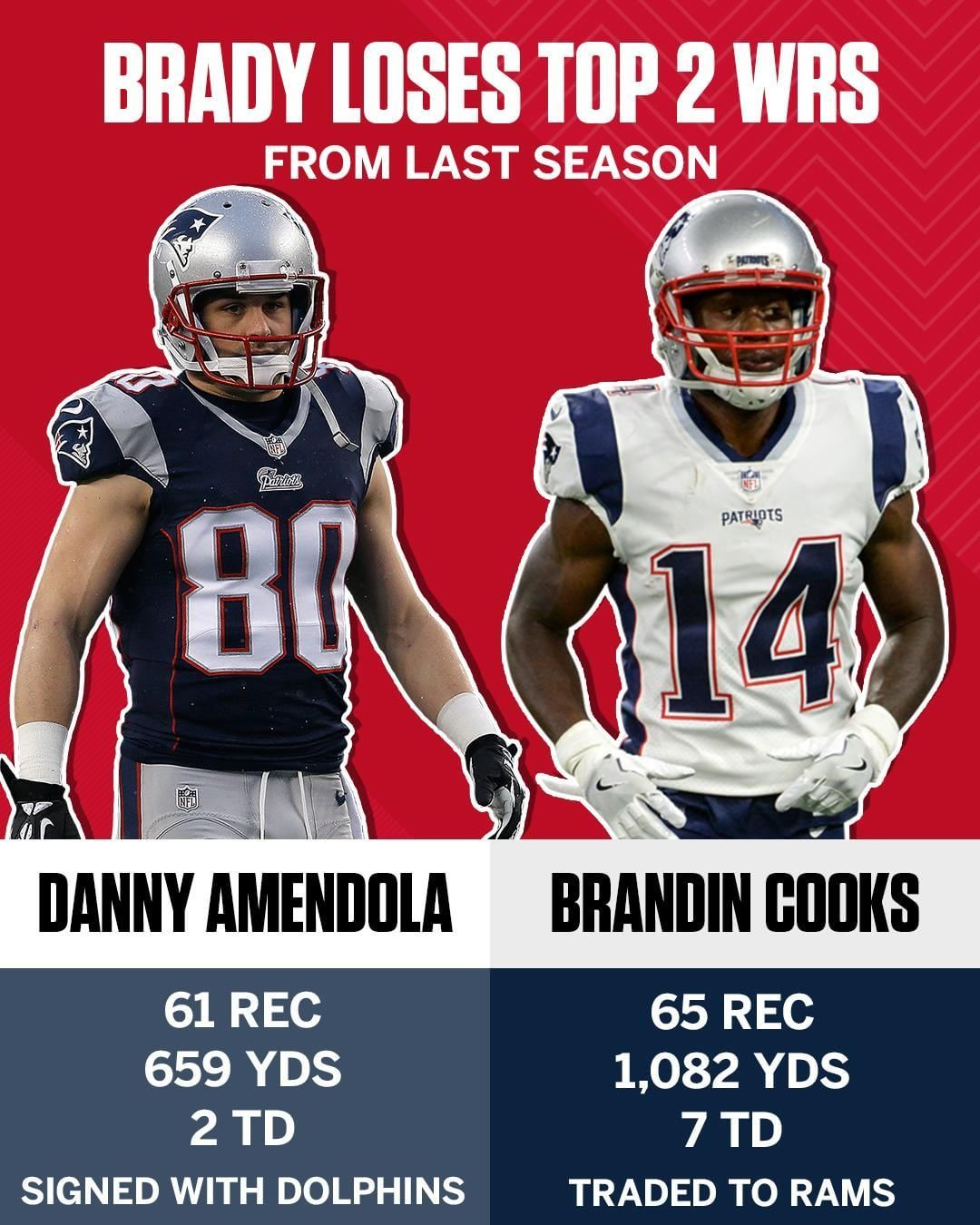 Tom Brady S Gonna Have To Find Some New Receivers To Throw To Tom Brady New England Patriots Football Funny