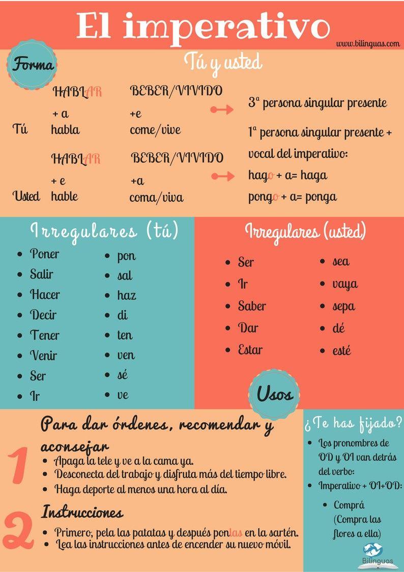 Imperativo español Aprender espanhol, Aula de espanhol
