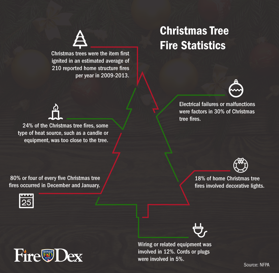 Christmas Tree Fire Stats Infographic Christmas Safety Fire