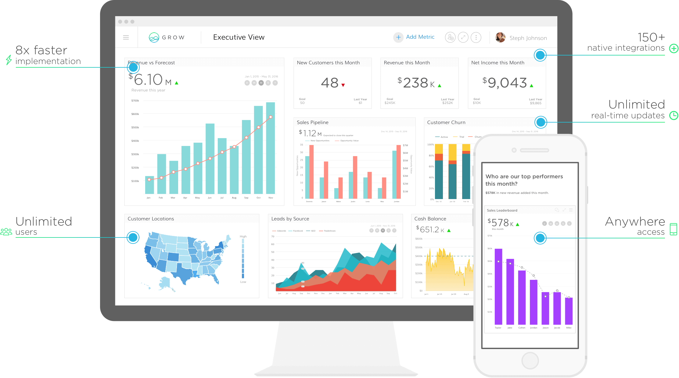Grow offers business intelligence software to rally your