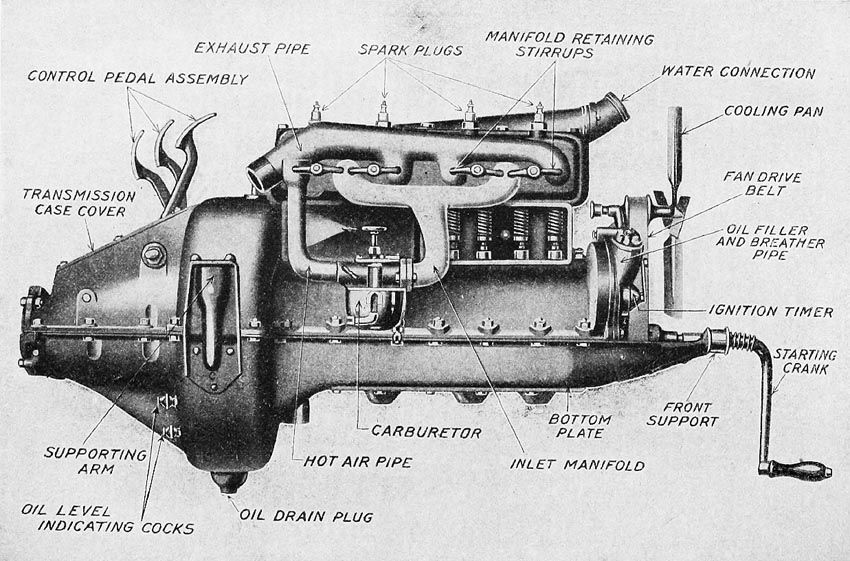 This Is A Diagram Of The Engine Of A Model T It Shows Every Piece Of The Engine That May One Day Need To Be Replaced It Also Shows H Model