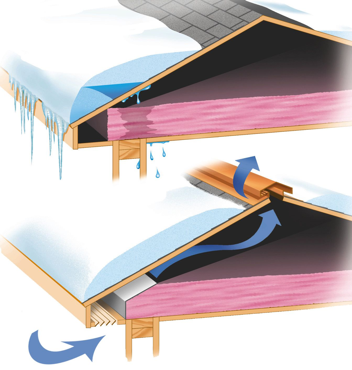 Snow And Ice Are Beautiful But They Can Cause Damage If You Don T Winterize Your Home Save Money And Stroitelstvo Cherdachnye Prostranstva Stroitelstvo Doma