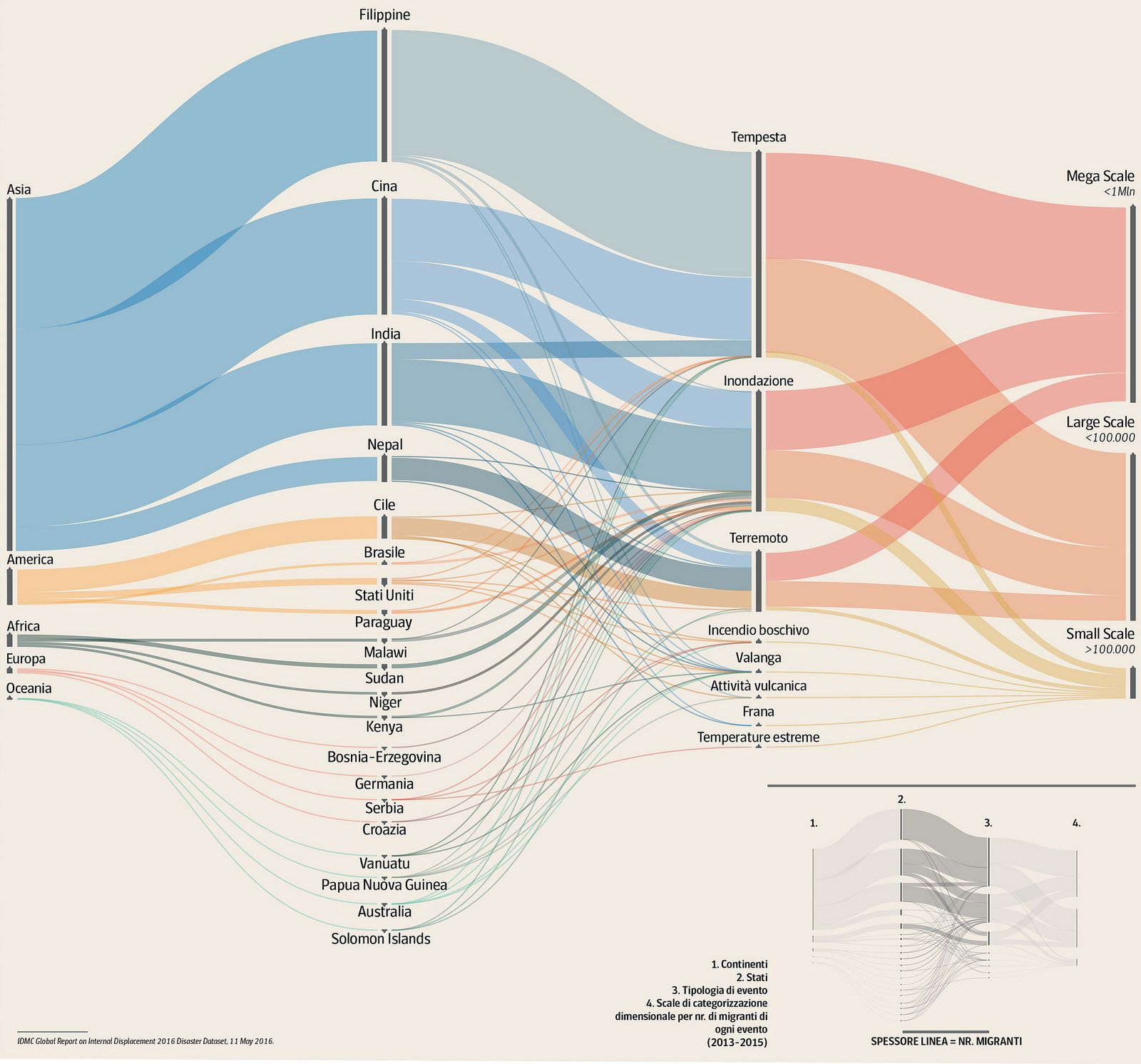 G07 Environmental Migration Data Visualization Design Data