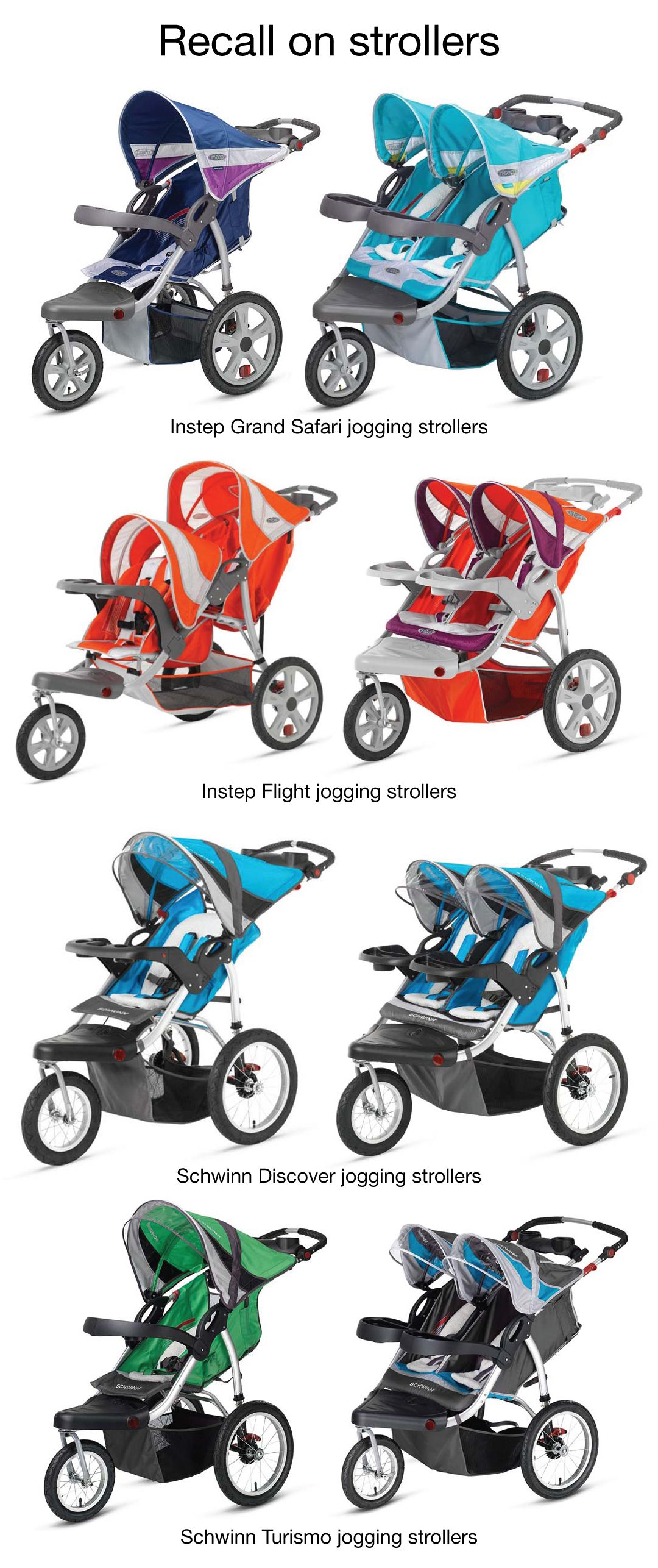 Pacific Cycle recalls 217,600 jogging strollers Pacific