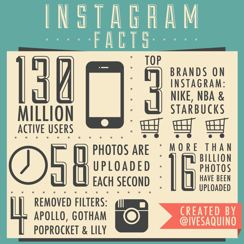 Sources Http Nitrogr Am Instagram Statistics Http En
