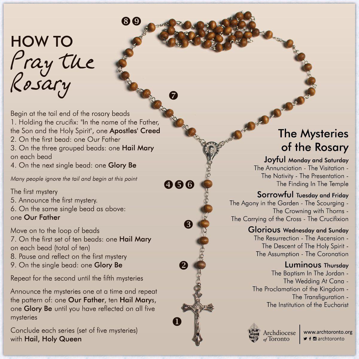 Twitter Rosary, Praying the rosary, Catholic prayers