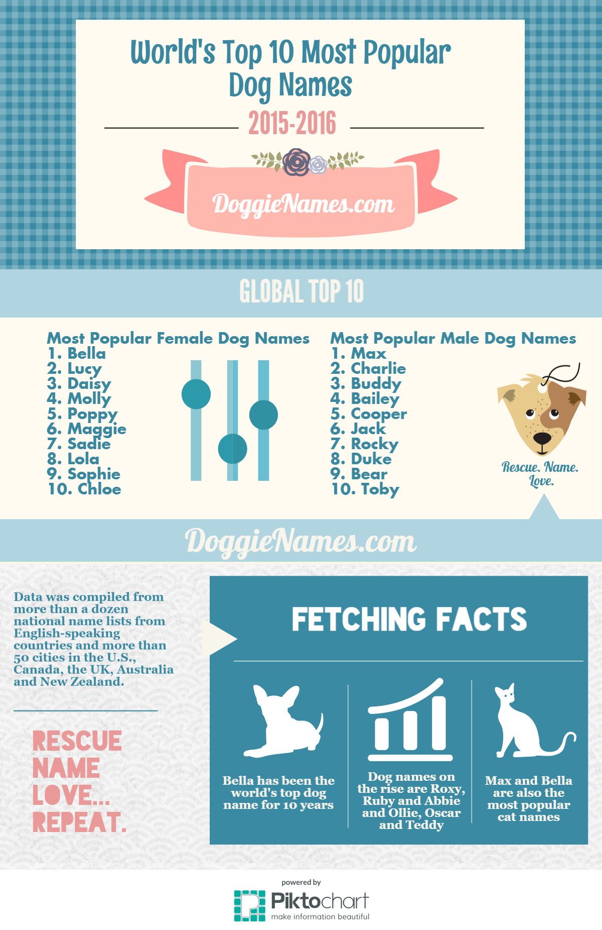 All new! 2015 World's Top 10 Most Popular Dog Names! Yes