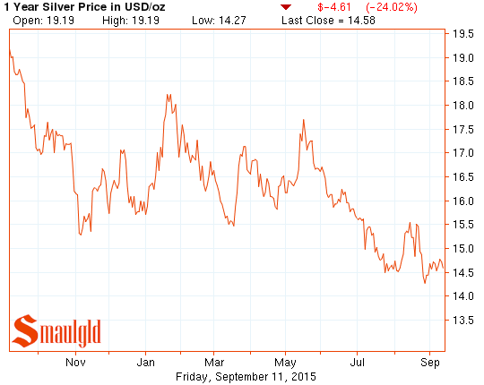 Live Silver Prices Smaulgld Silver Prices Gold Price Silver Chart