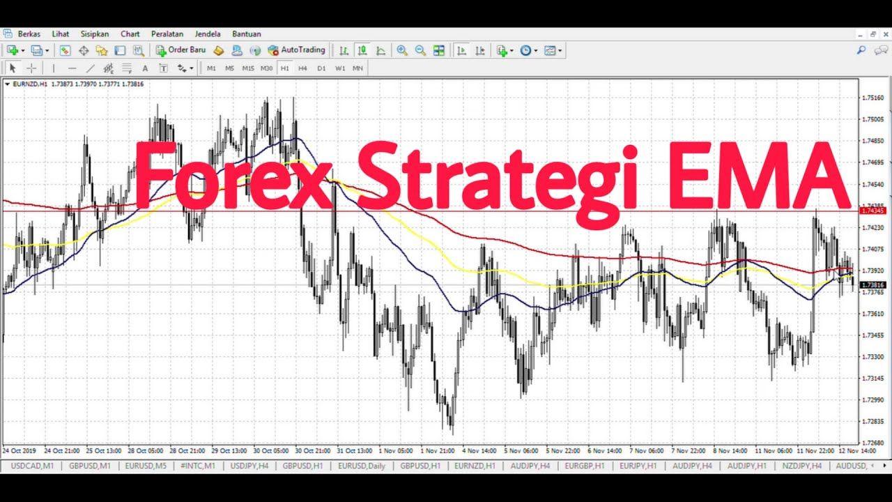 strategi perdagangan blog