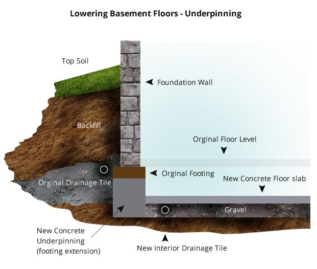 Basement Waterproofing Diy Products Contractor Foundation Systems: Underpin A Foundation Wall - Google Search