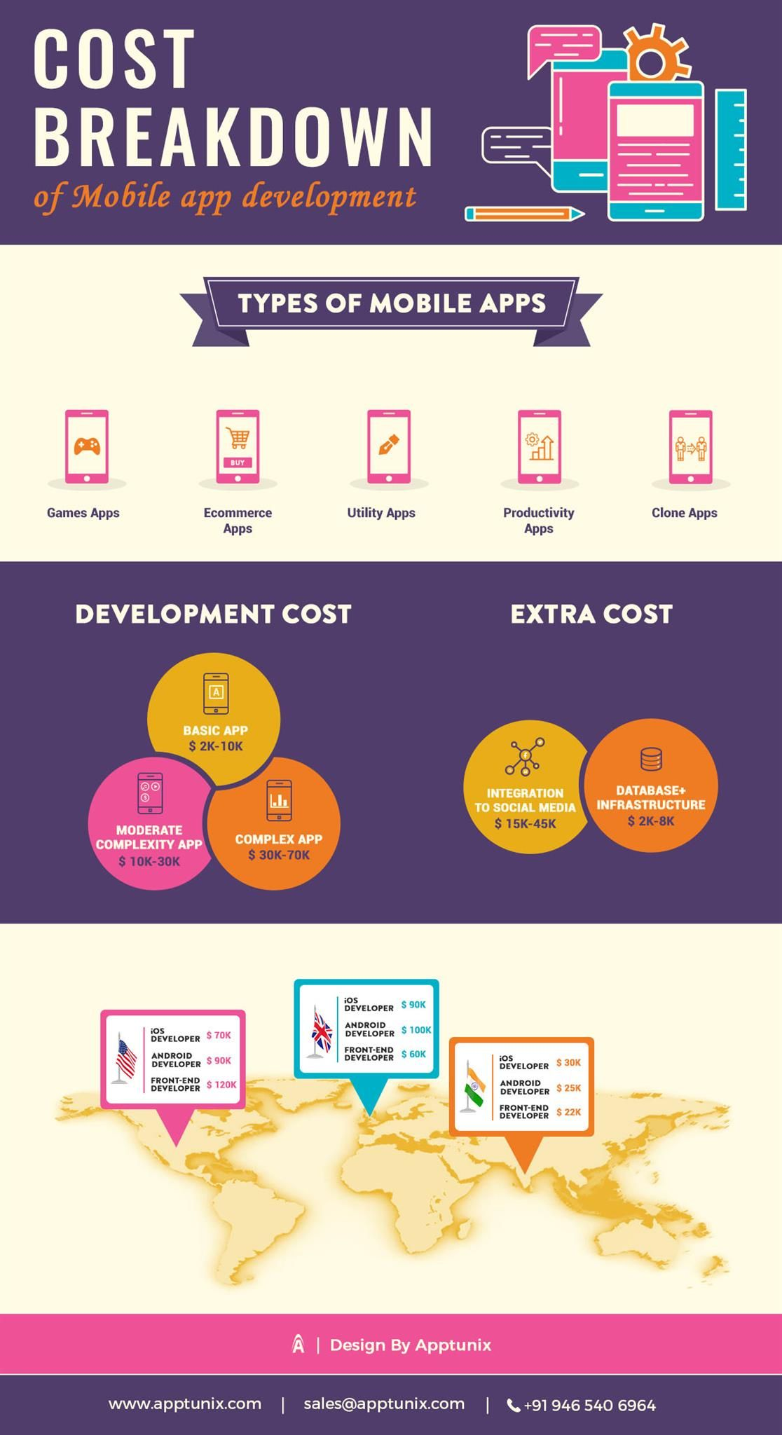 Ask expert iOS App Developers the actual cost of your app