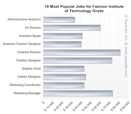 Popular Jobs Of Fashion Institute Of Technology Fit Grads History Major World History Lessons History Classroom