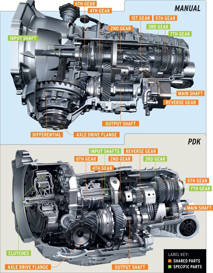 Image Result For Porsche 997 Transmission Cutaway Classic