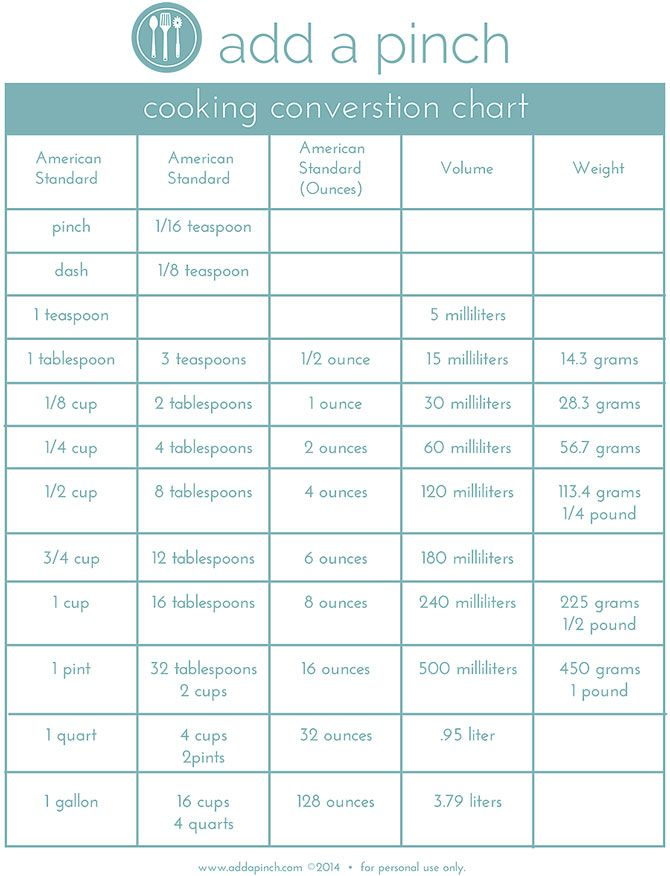 Cooking Conversion Chart From AddapinchCom This Is A Really Handy