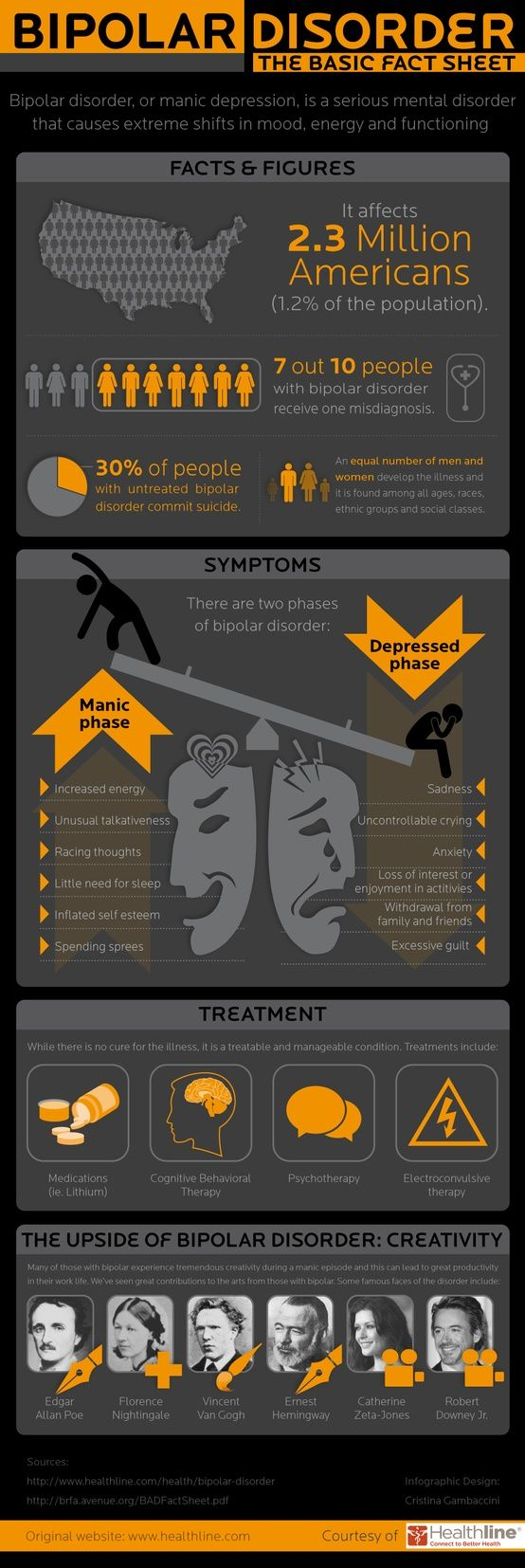 #Bipolar Disorder #Infographic: