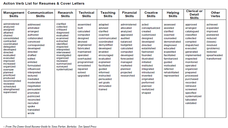 strong verbs to use in resume