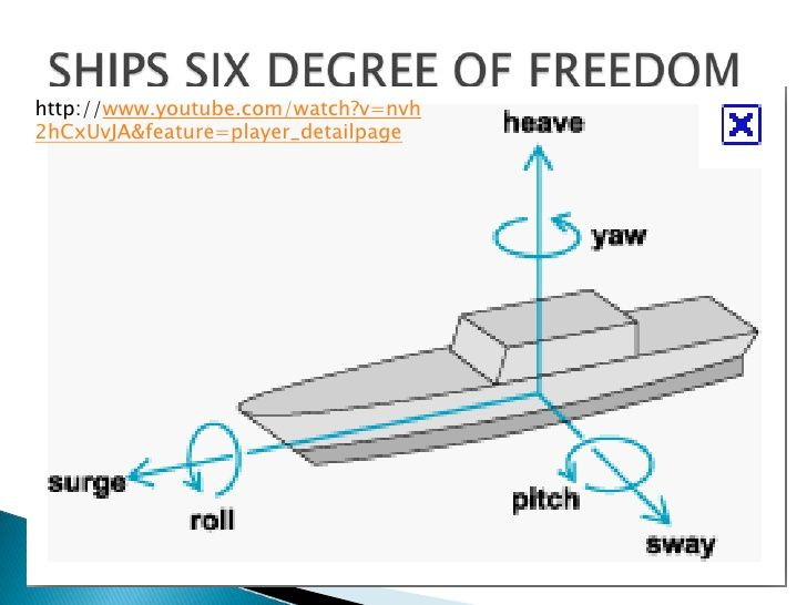 6 Degree Of Freedom Google Search Degrees Of Freedom Tool Holder Freedom