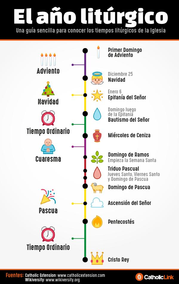 Infografía Año Litúrgico Católico El Año Liturgico Educación Religiosa Católica Enseñanzas Religiosas