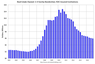 FDIC:  US Residential REO Declines in Q4.