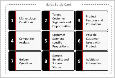 Battle Cards  The Sales TeamS Best Weapon  Interesting