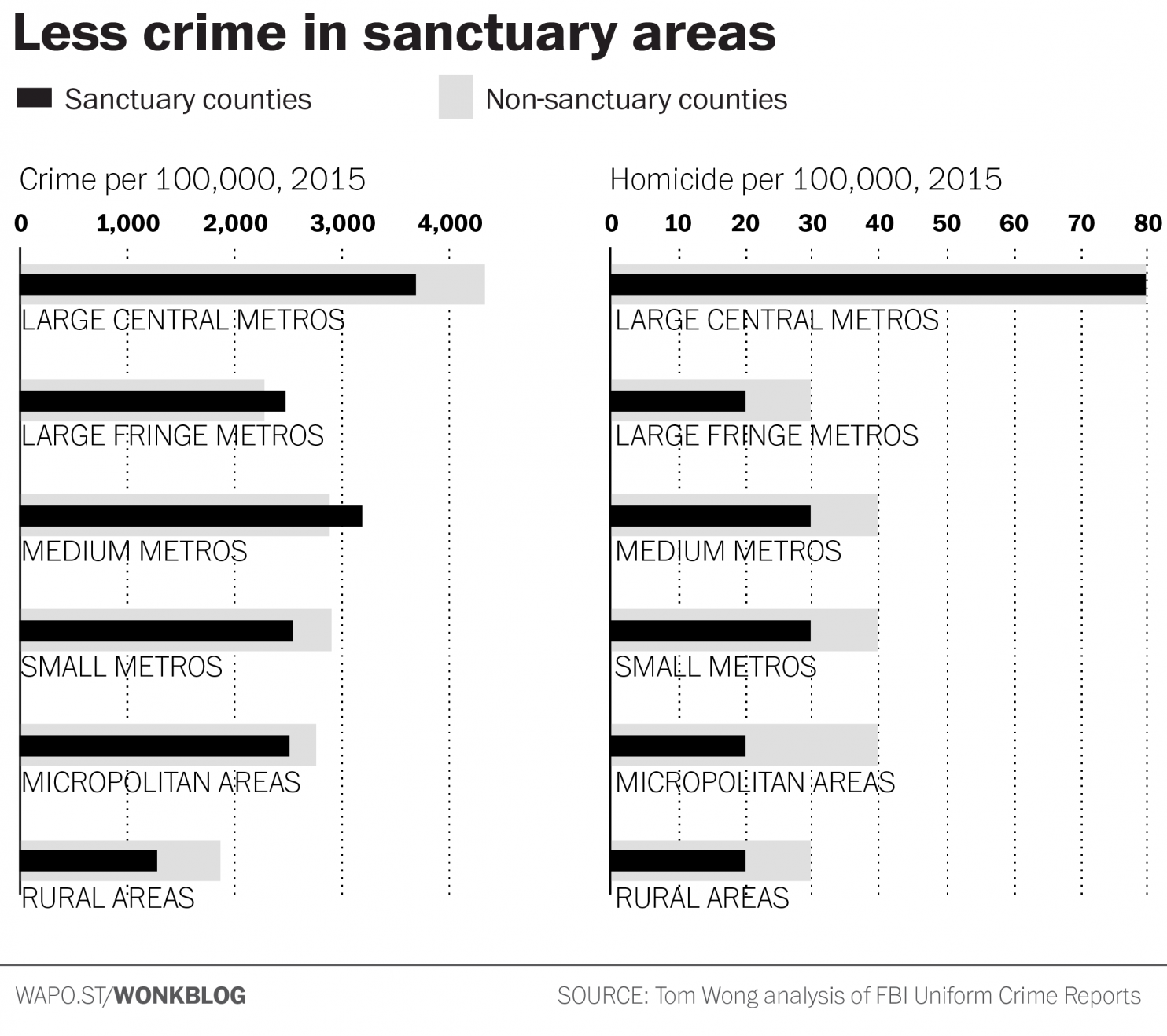 Analysis Trump Says Sanctuary Cities Are Hotbeds Of Crime Data Say The Opposite Sanctuary City City Crime Data