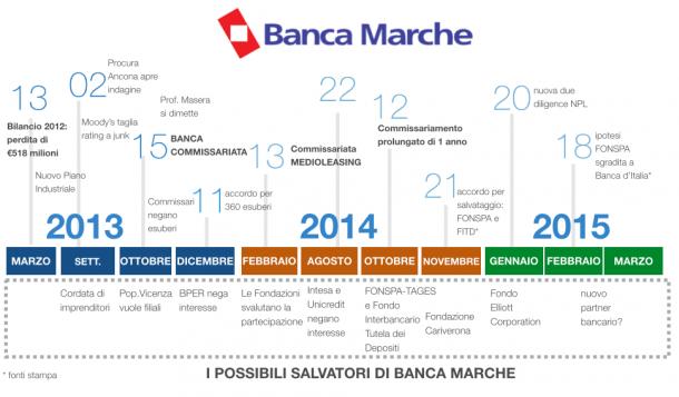 Linker » BANCA_MARCHE_STORYLINE_2013-15