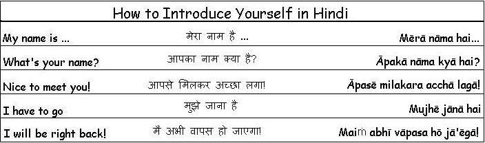 Learn Hindi Language Guide Learning Basic Hindi Language