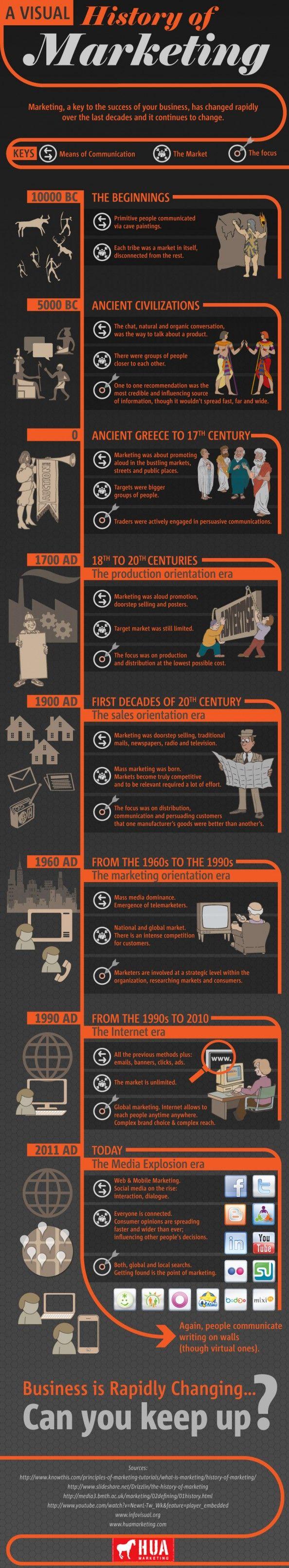 De las mejores infografías sobre la historia del Marketing. Desde la prehistoria hasta el Social Media