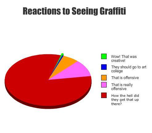 Reactions To Seeing Graffiti Pie Chart  Humor    Pie