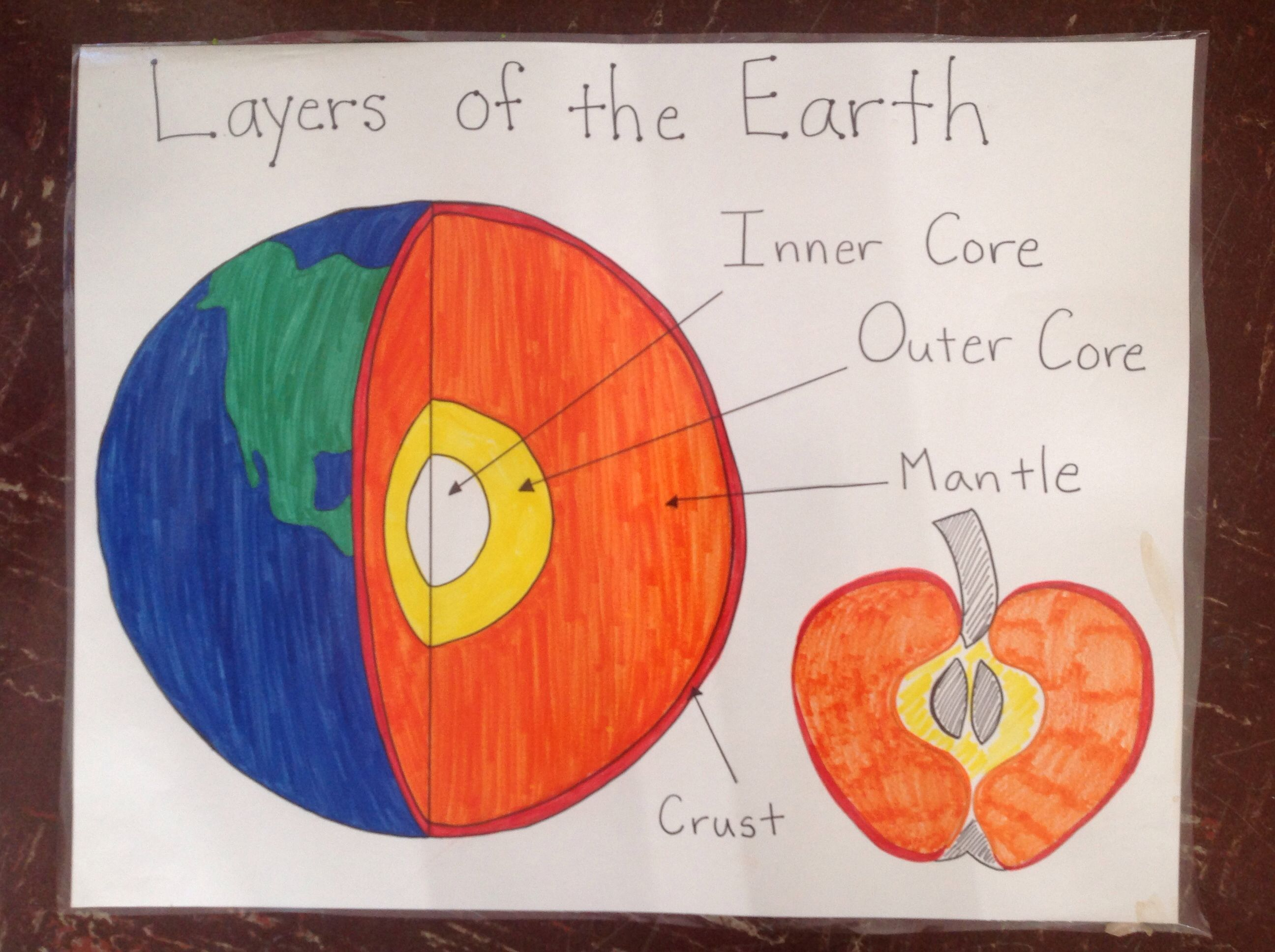 Layers Of The Earth Anchor Chart