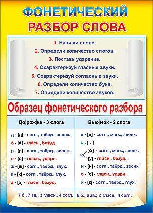 Класс фонетический (звуко-буквенный) разбор слова