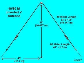 Coil-loaded 40/80 Meter Inverted V Dipole Antenna by KG0ZZ