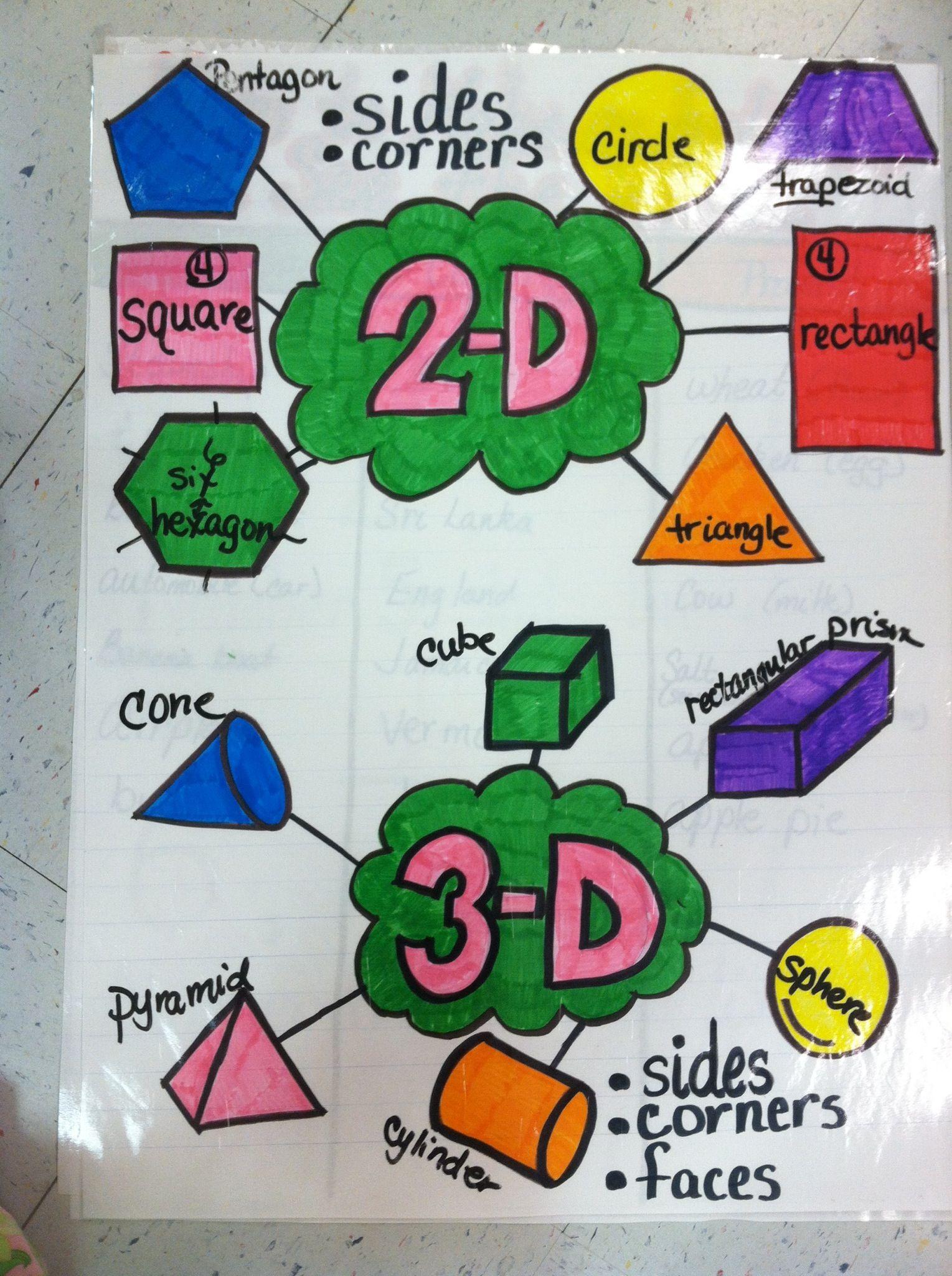 2-D & 3-D shapes anchor chart | Classroom K math | Pinterest | Mathe ...