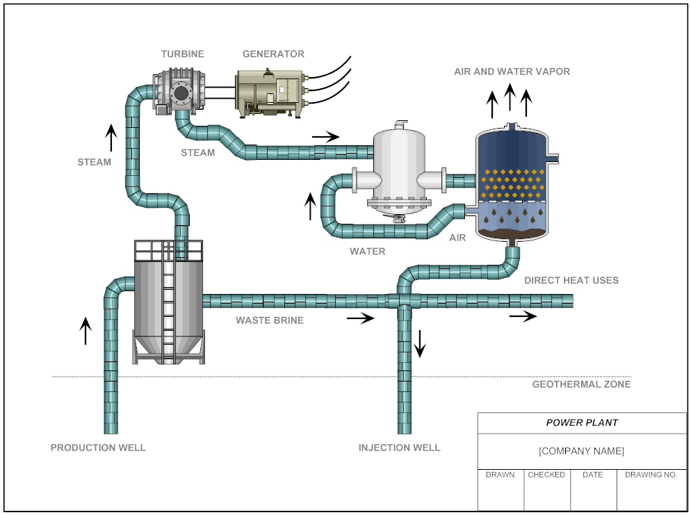 Smartdraw Power Plant Diagram Examples With Images Power