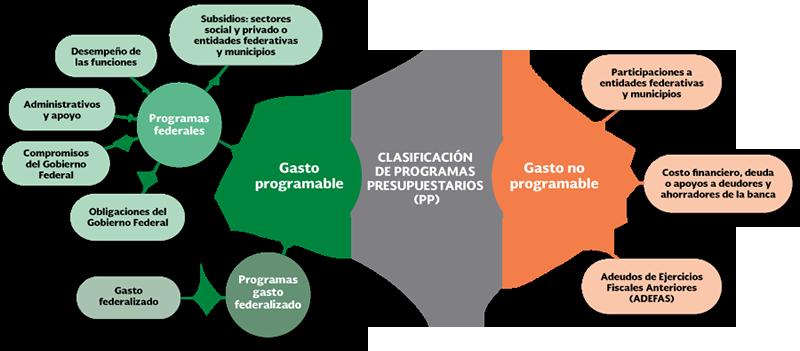 Modalidades De Los Programas Tema 6 Estructura