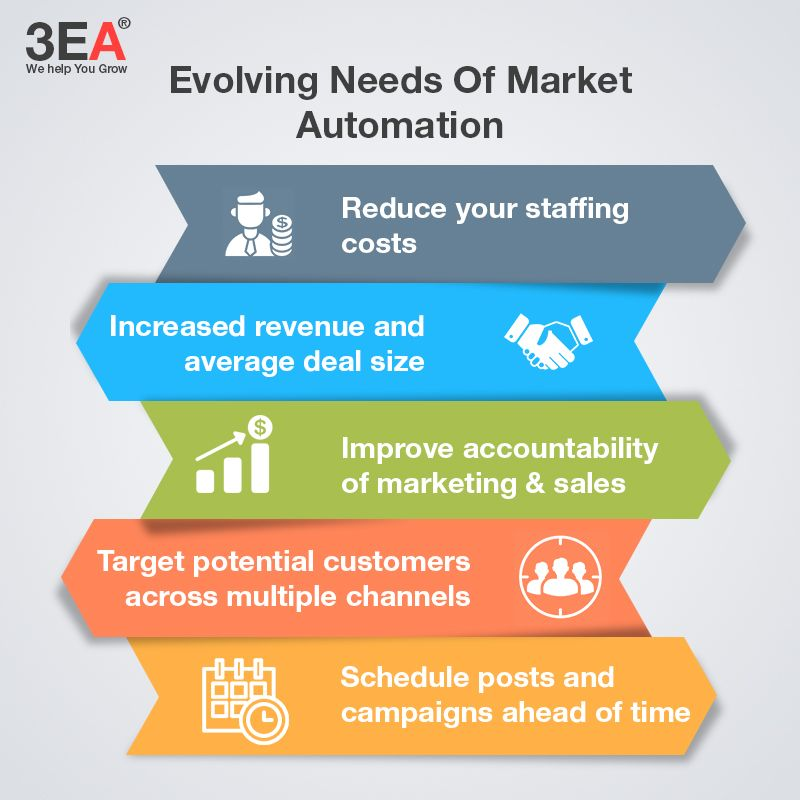 Marketing Automation Is A Category Of Technology That Allows Companies To Streamline Automate And Me Banks Marketing Sales And Marketing Marketing Automation