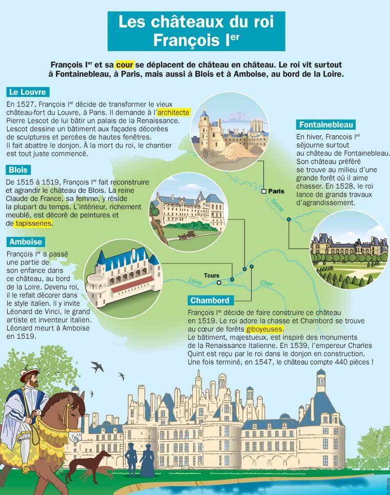Fiche exposés : Les châteaux du roi François Ier