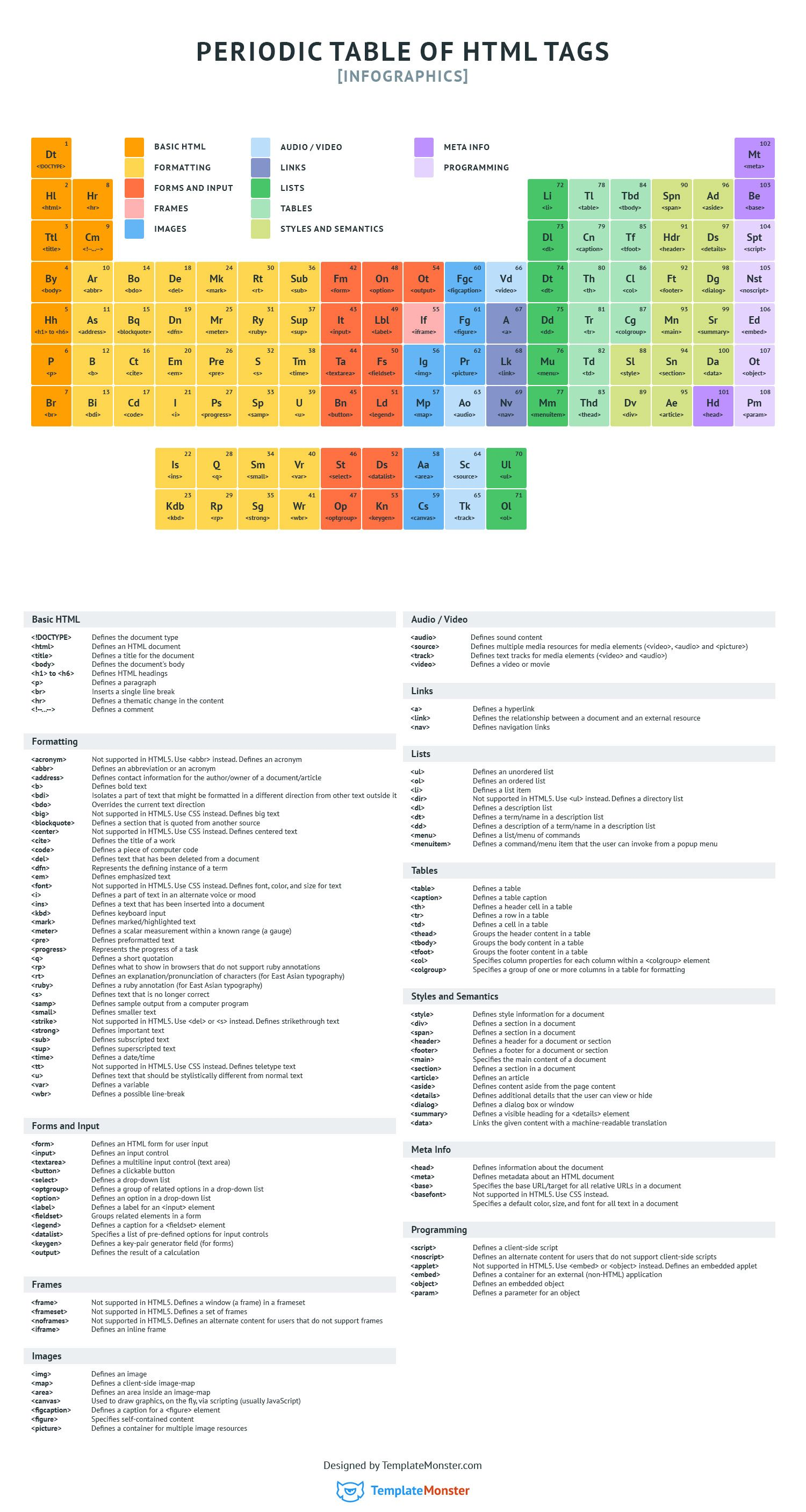 Gallery Periodic Table of HTML Tags [Infographics]   Let's Learn the Fun Way is free HD wallpaper.