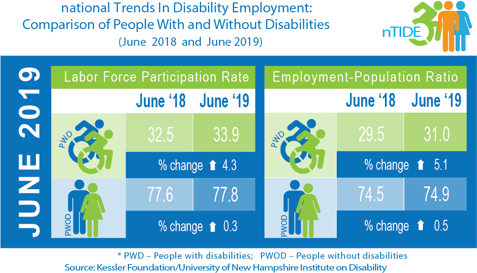nTIDE June 2019 Jobs Report Job Numbers Show Strong Gains