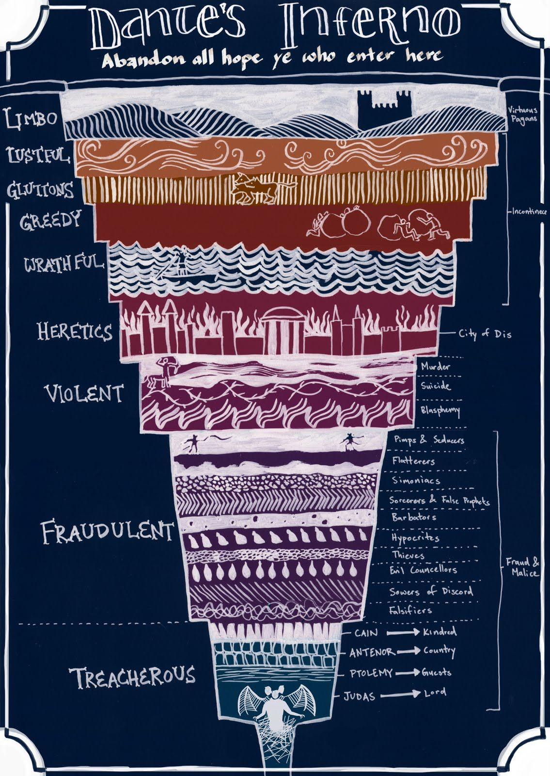 dante s inferno a helpful diagram to eternal damnation there are a lot more levels than i expected imgur [ 1135 x 1600 Pixel ]