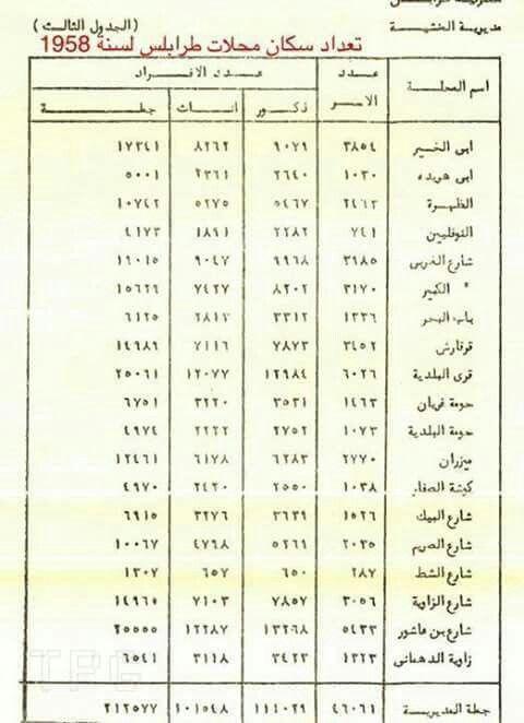 تعداد سكان طرابلس 1958 Tripoli Libya Libyan