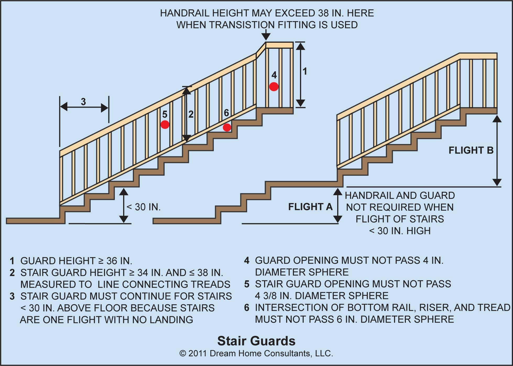 Guards | Deck building designs, Stair remodel, Decks and ...