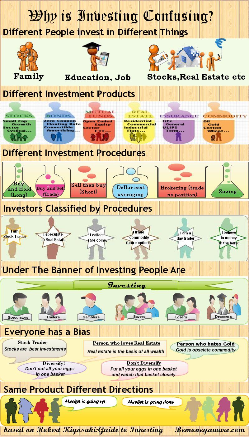 Investing Is Confusing Because Investing Means Different Things To