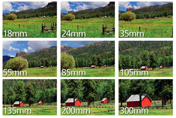 Understanding Focal Length Understanding Camera Lenses Understanding Camera Focal Length